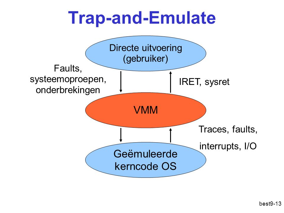 Trap-and-Emulate VMM Geëmuleerde kerncode OS
