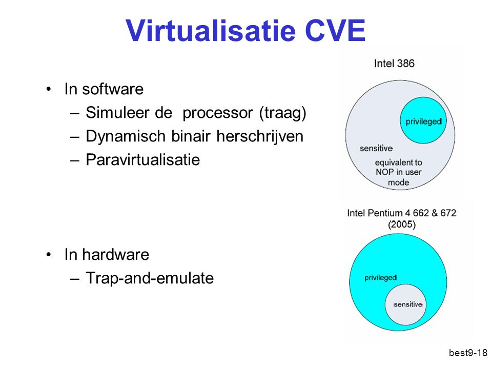 Virtualisatie CVE In software Simuleer de processor (traag)