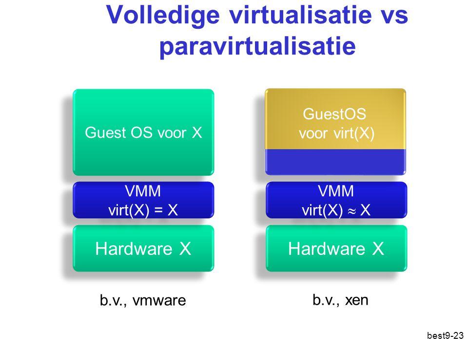 Volledige virtualisatie vs paravirtualisatie