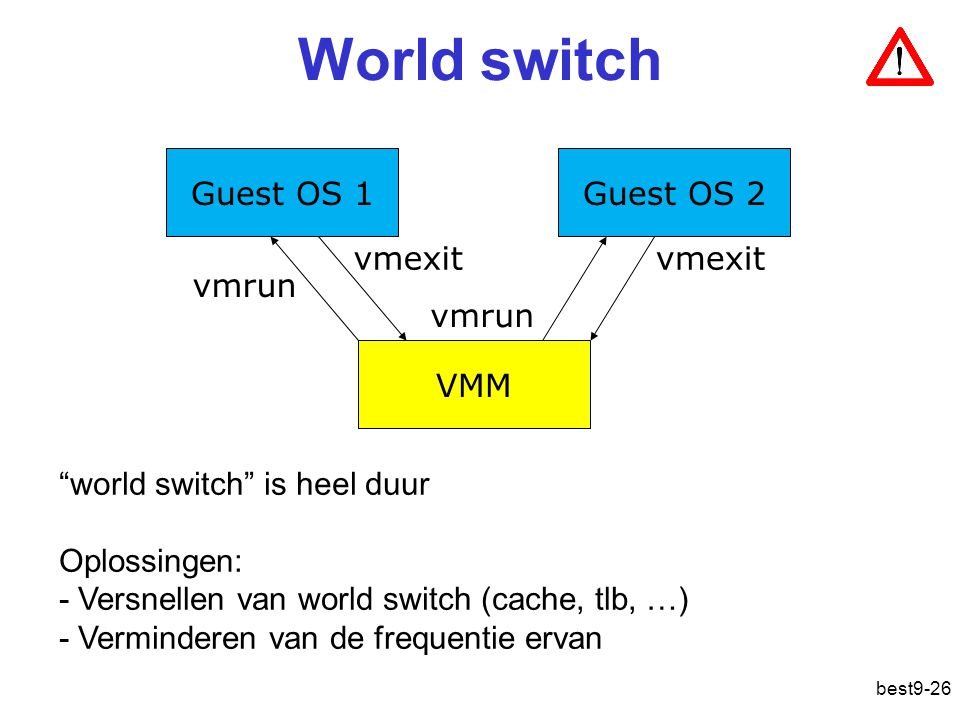 World switch Guest OS 1 Guest OS 2 VMM vmrun vmexit