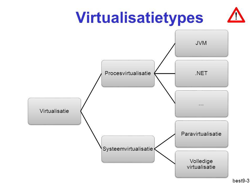 Virtualisatietypes Virtualisatie. Procesvirtualisatie. JVM. .NET. … Systeemvirtualisatie. Paravirtualisatie.