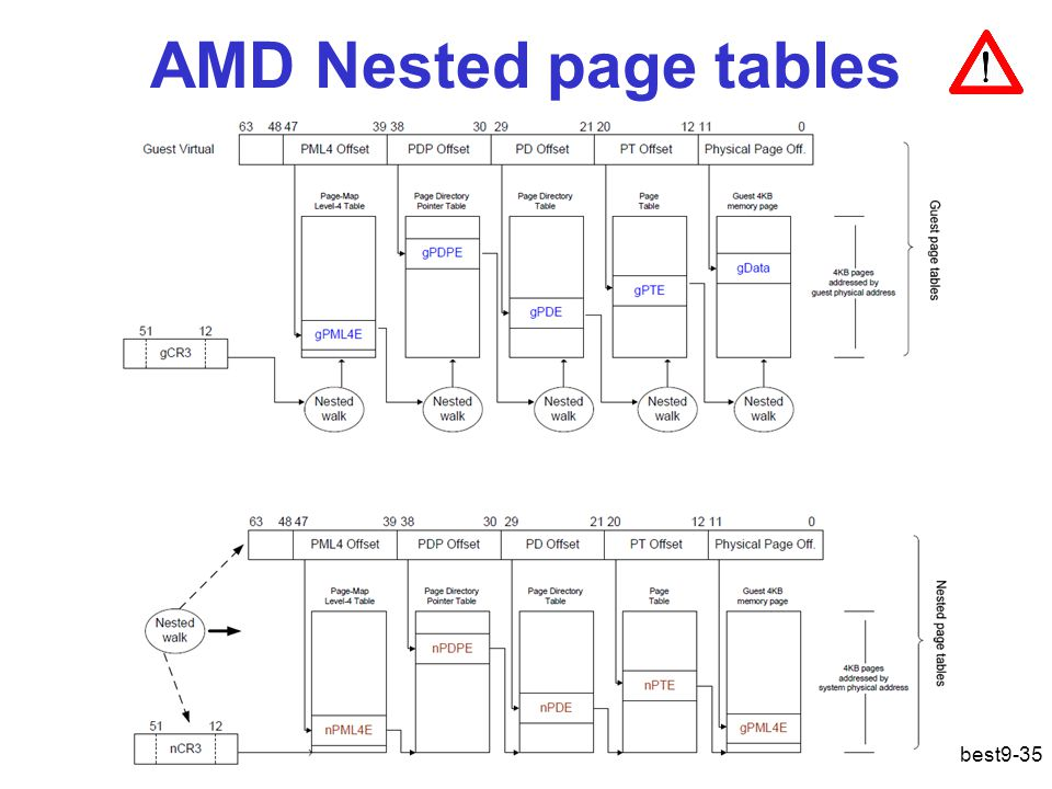 AMD Nested page tables
