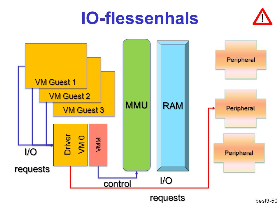 IO-flessenhals MMU RAM I/O requests I/O control requests VM Guest 1