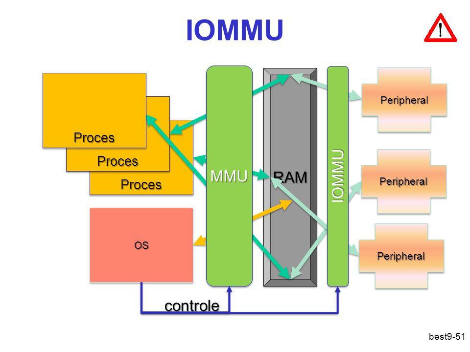 IOMMU MMU RAM IOMMU controle Proces Proces Proces Peripheral