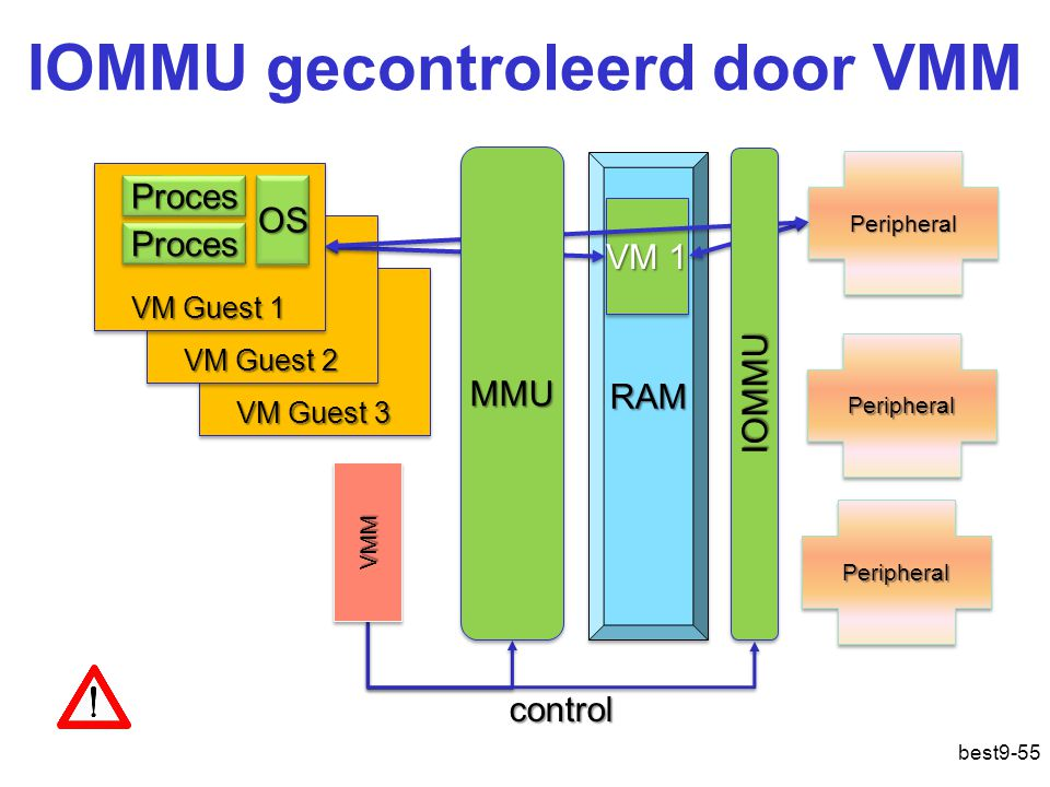 IOMMU gecontroleerd door VMM