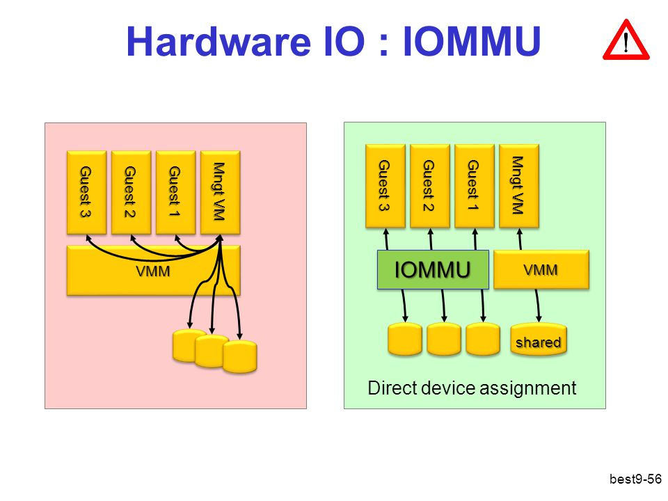 Hardware IO : IOMMU IOMMU Direct device assignment Guest 3 Guest 2