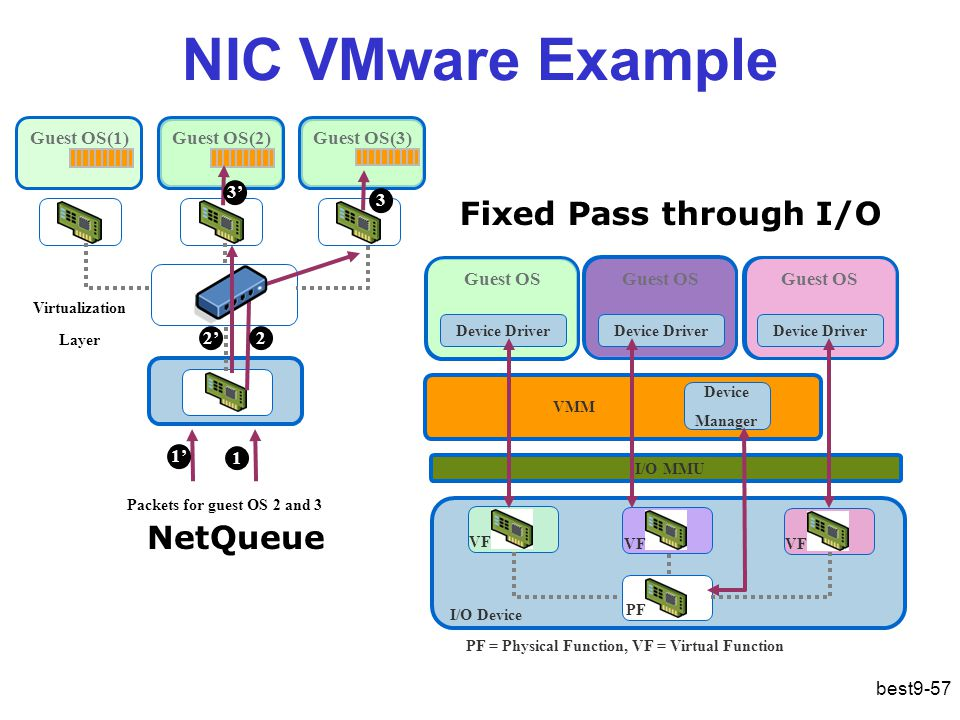 NIC VMware Example Fixed Pass through I/O NetQueue Guest OS(1)‏