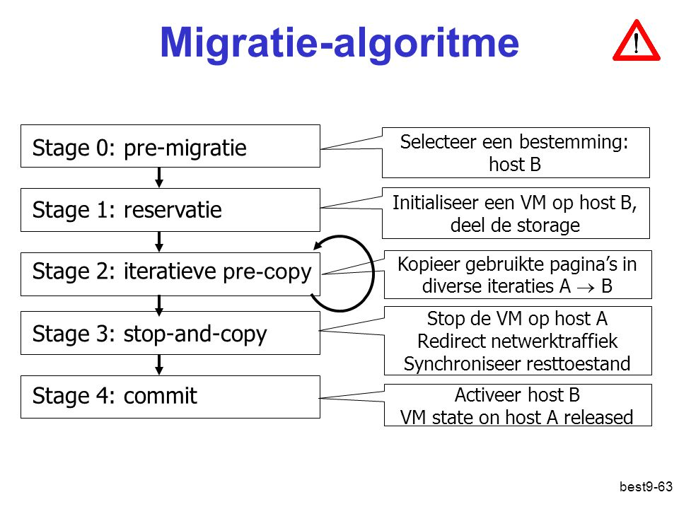 Migratie-algoritme Stage 0: pre-migratie Stage 1: reservatie
