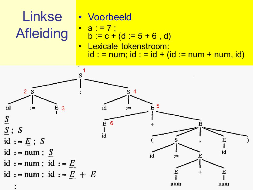 Linkse Afleiding Voorbeeld a : = 7 ; b := c + (d := 5 + 6 , d)