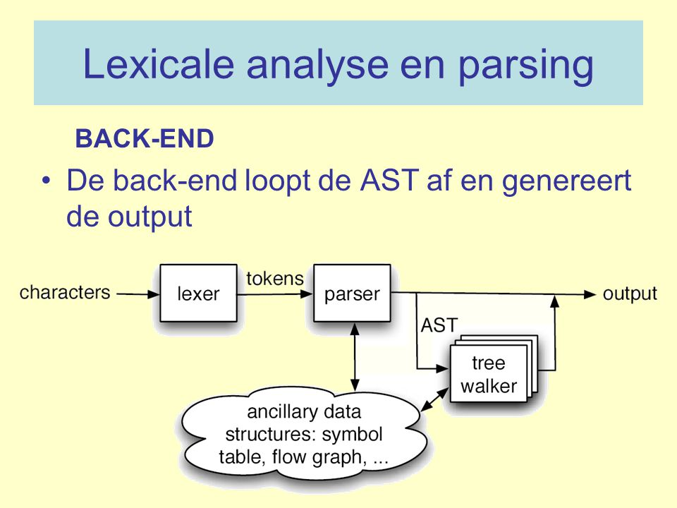 Lexicale analyse en parsing
