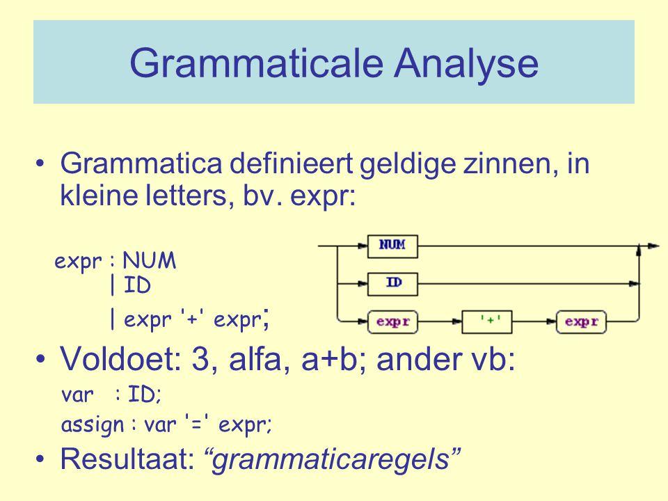 Grammaticale Analyse Voldoet: 3, alfa, a+b; ander vb: