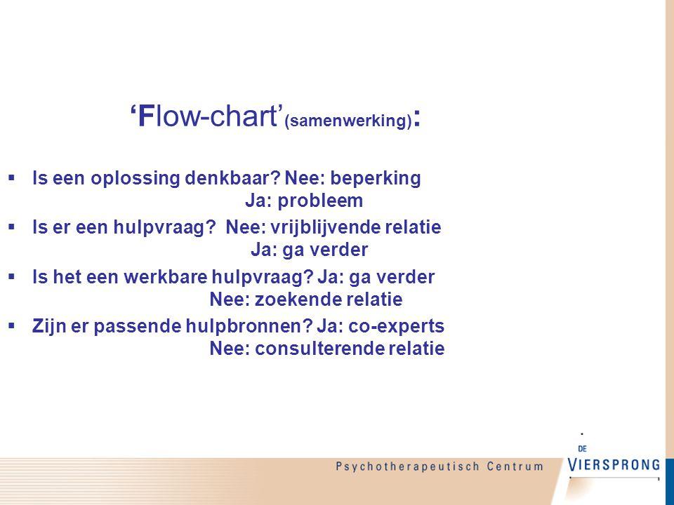 'Flow-chart'(samenwerking):