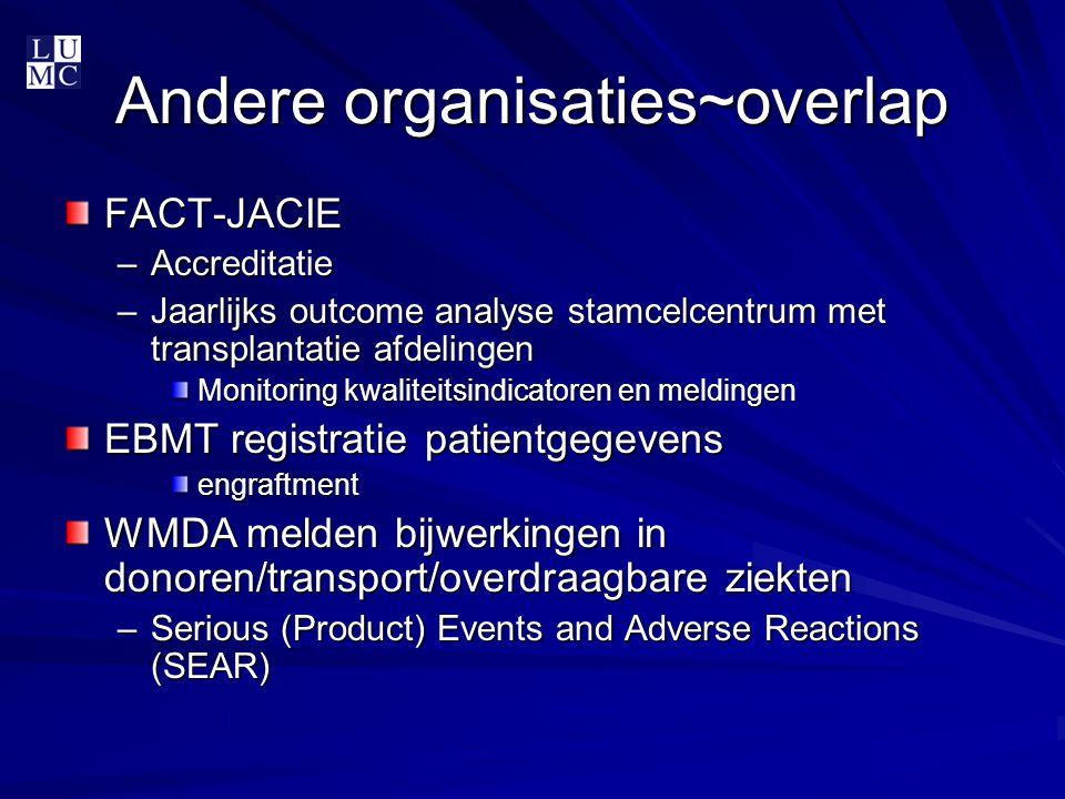 Andere organisaties~overlap