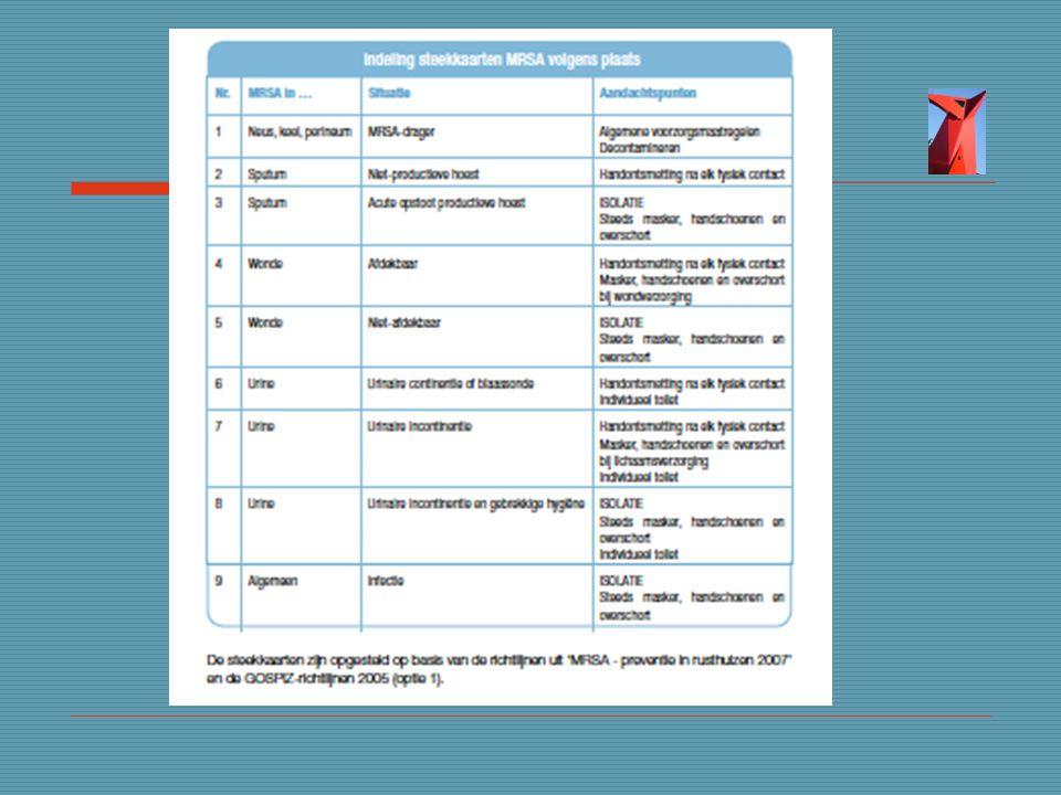 Indeling mrsa steekkaarten op basis van gozpiz-richtlijnen