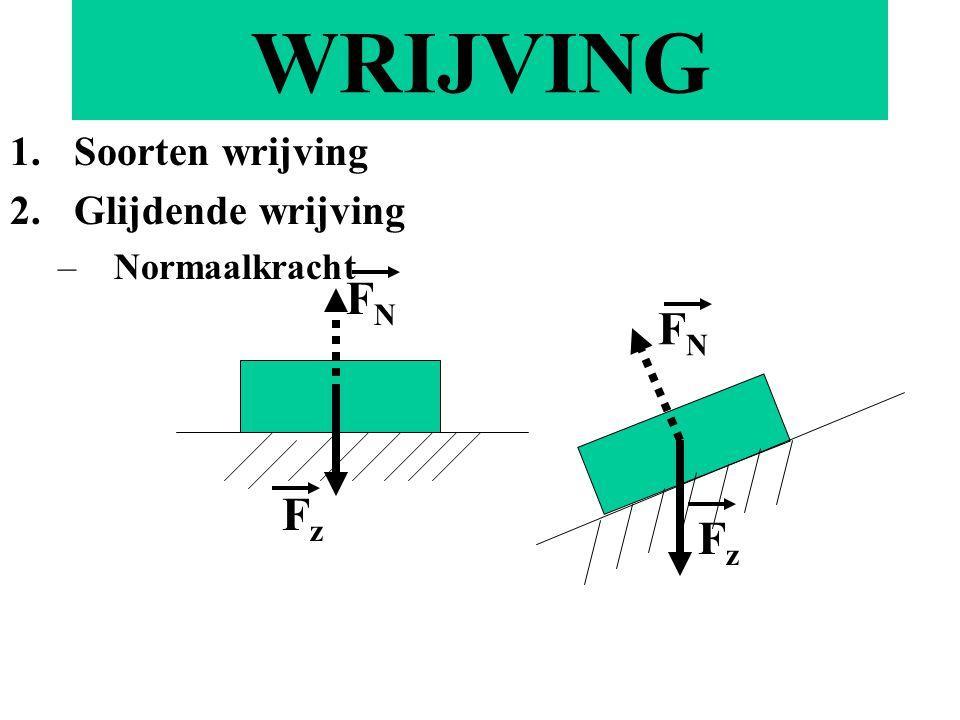 Soorten wrijving Glijdende wrijving Normaalkracht