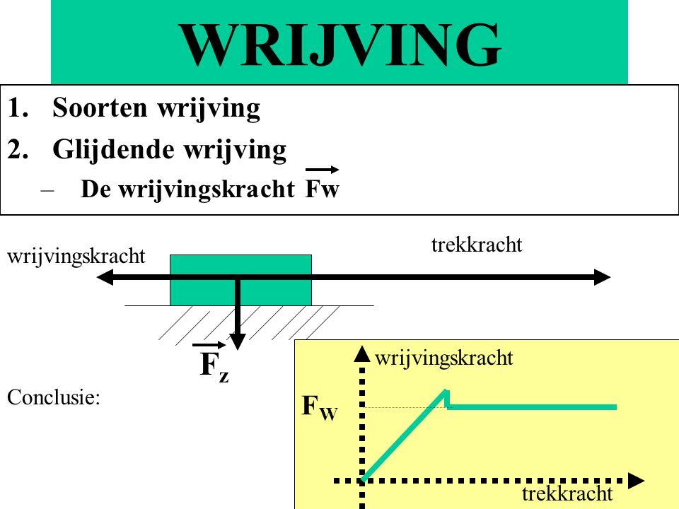 Soorten wrijving Glijdende wrijving De wrijvingskracht Fw