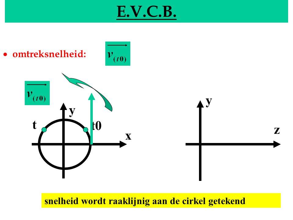 E.V.C.B. y y t t0 z x EVCB · omtreksnelheid: