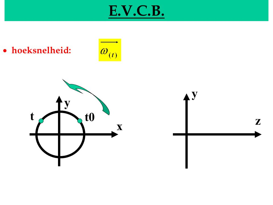 E.V.C.B. EVCB · hoeksnelheid: y y t t0 z x