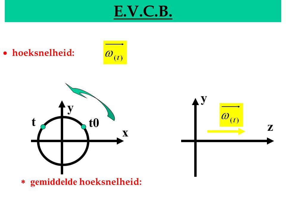 E.V.C.B. EVCB · hoeksnelheid: y y t t0 z x * gemiddelde hoeksnelheid: