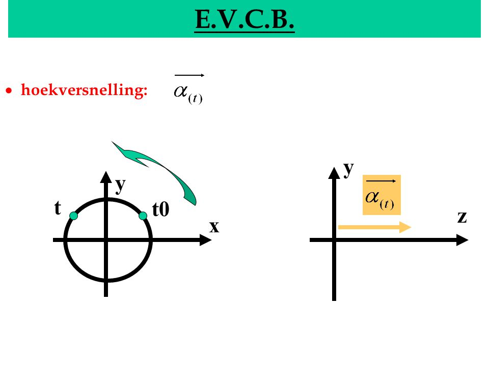 E.V.C.B. EVCB · hoekversnelling: y y t t0 z x