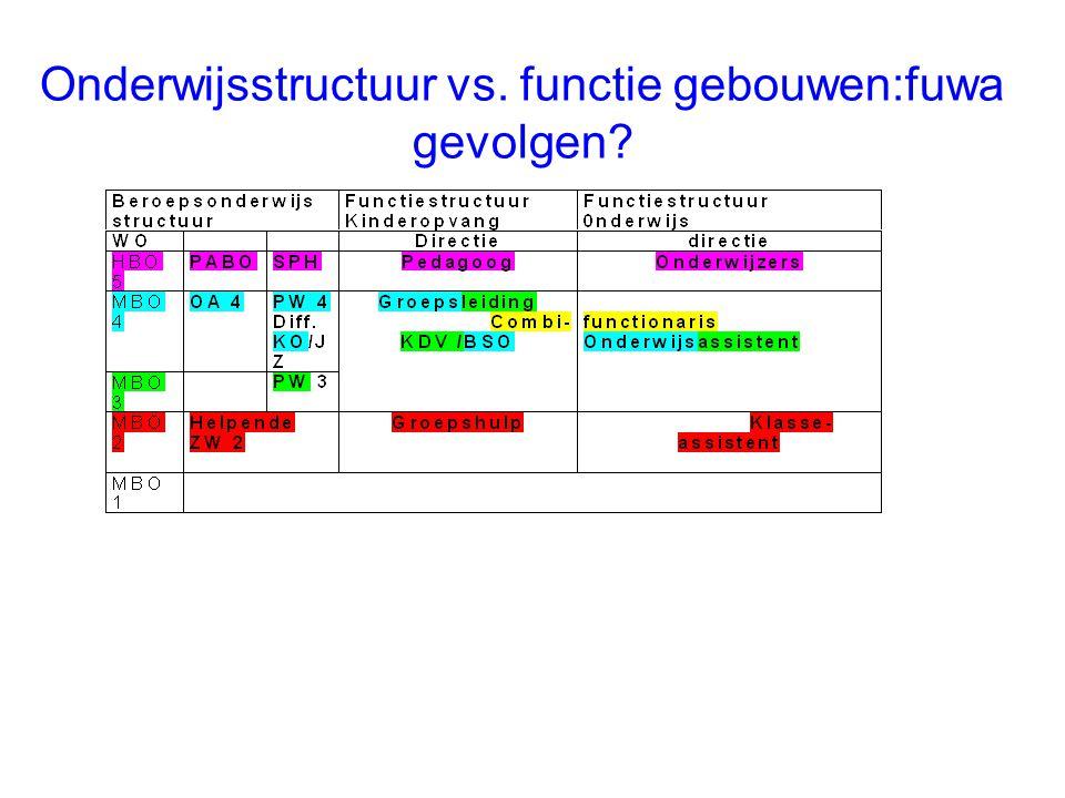 Onderwijsstructuur vs. functie gebouwen:fuwa gevolgen