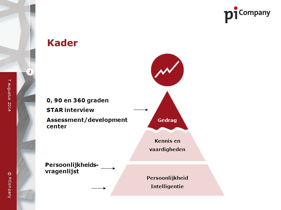 Kader 0, 90 en 360 graden STAR interview Assessment/development center