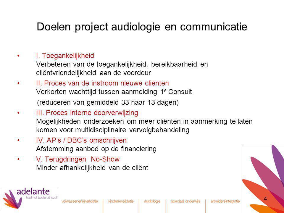 Doelen project audiologie en communicatie