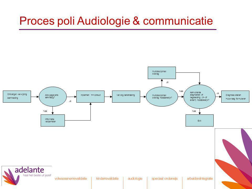 Proces poli Audiologie & communicatie