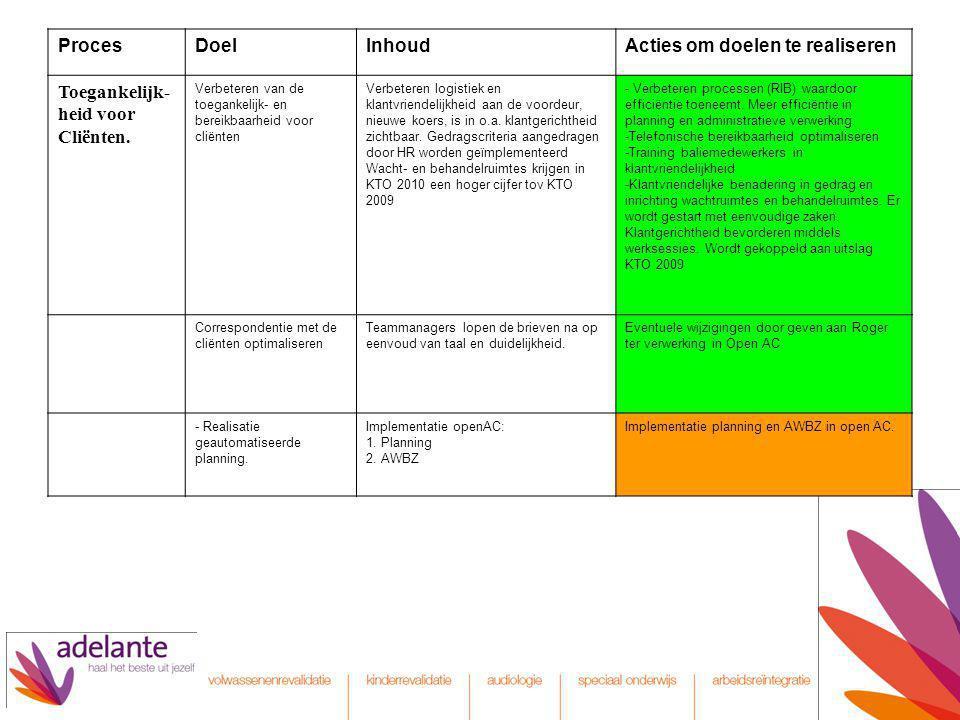 Acties om doelen te realiseren Toegankelijk- heid voor Cliënten.
