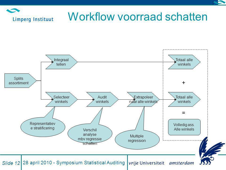 Workflow voorraad schatten