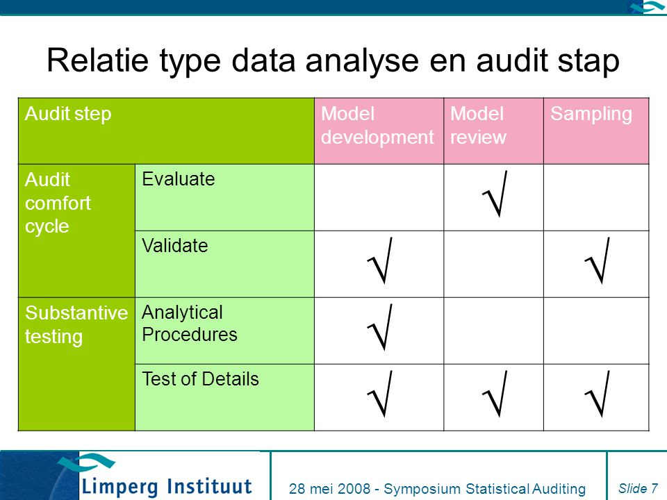 Relatie type data analyse en audit stap