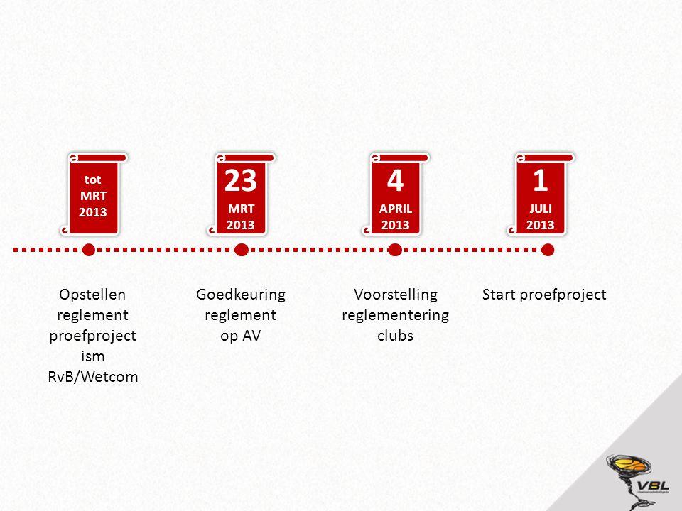 23 4 1 Opstellen reglement proefproject ism RvB/Wetcom