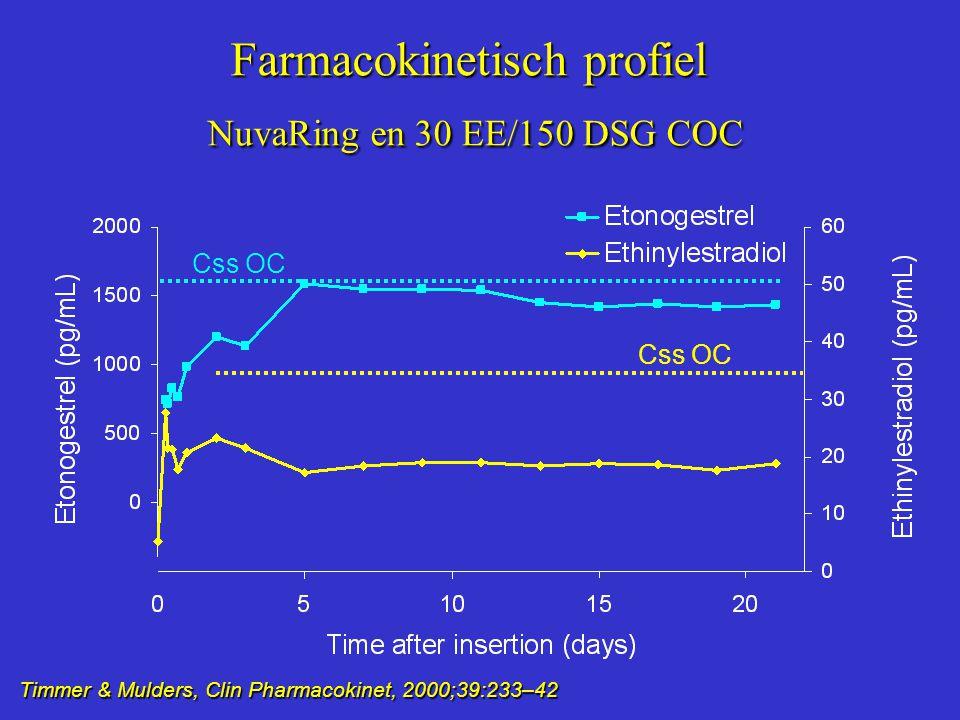 Farmacokinetisch profiel NuvaRing en 30 EE/150 DSG COC