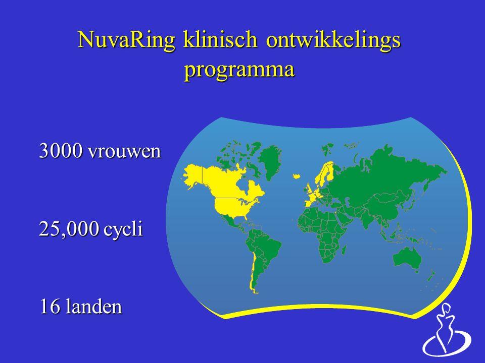 NuvaRing klinisch ontwikkelings programma