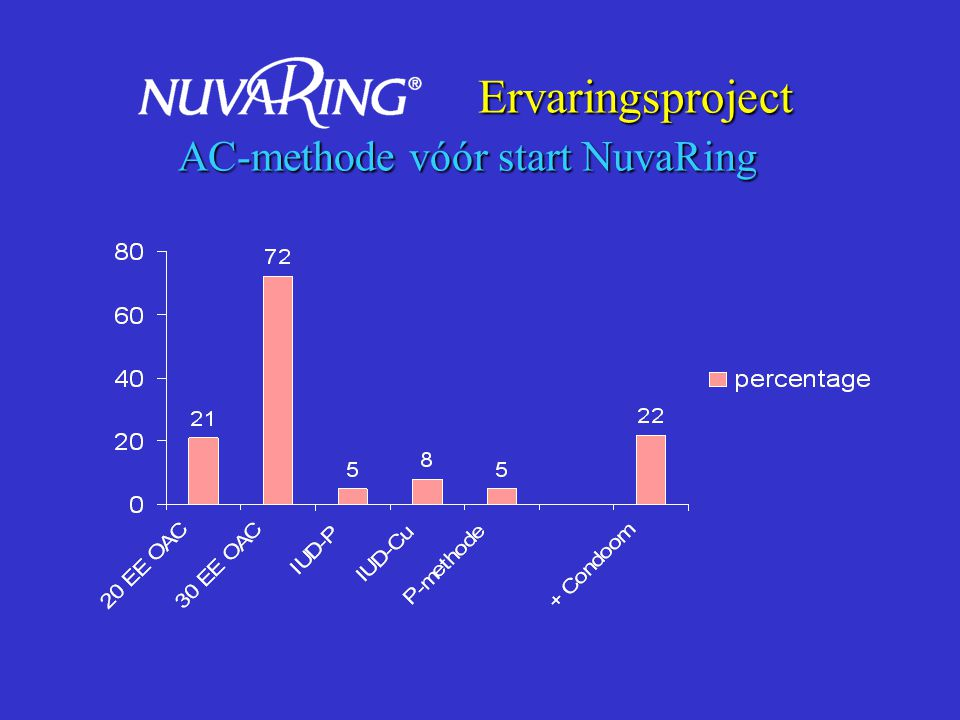 Ervaringsproject AC-methode vóór start NuvaRing