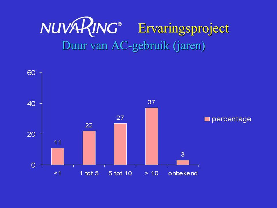 Ervaringsproject Duur van AC-gebruik (jaren)