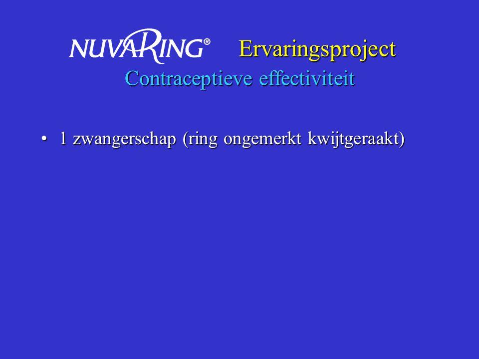 Ervaringsproject Contraceptieve effectiviteit