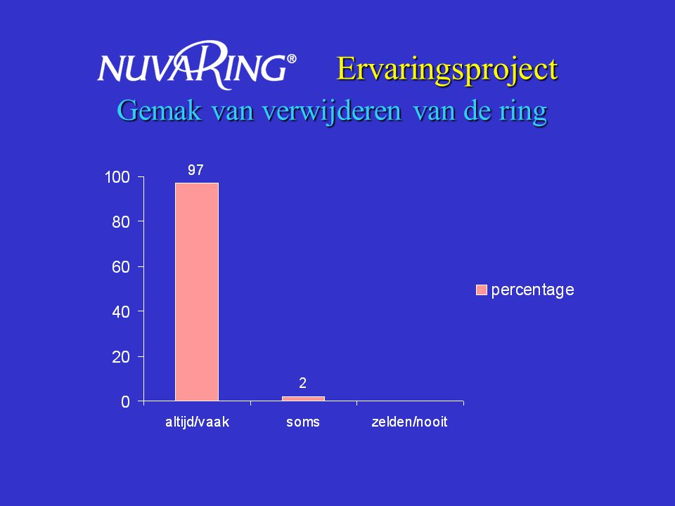 Ervaringsproject Gemak van verwijderen van de ring