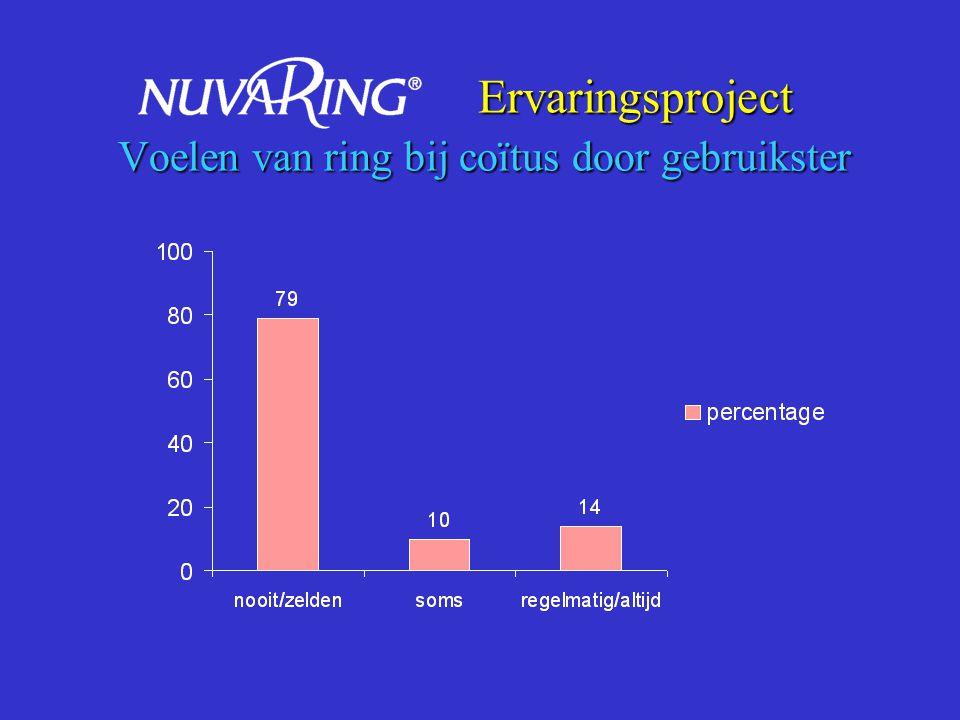 Ervaringsproject Voelen van ring bij coïtus door gebruikster