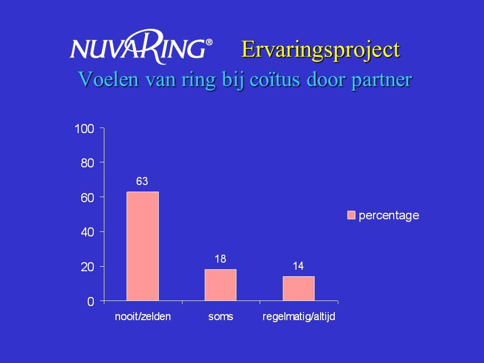 Ervaringsproject Voelen van ring bij coïtus door partner