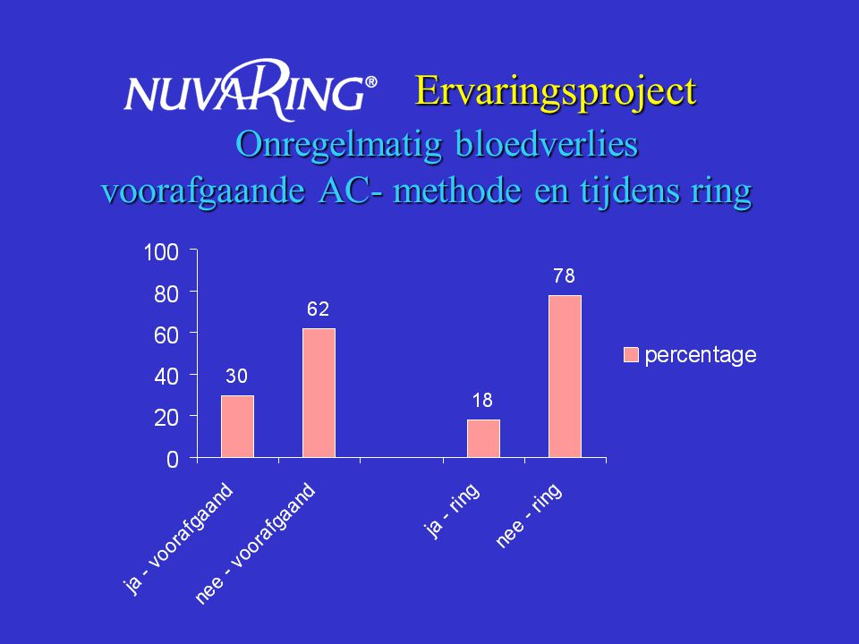 Ervaringsproject Onregelmatig bloedverlies voorafgaande AC- methode en tijdens ring