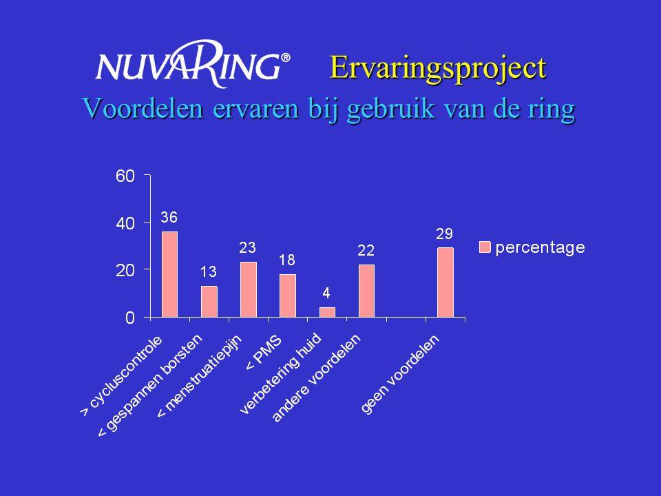 Ervaringsproject Voordelen ervaren bij gebruik van de ring