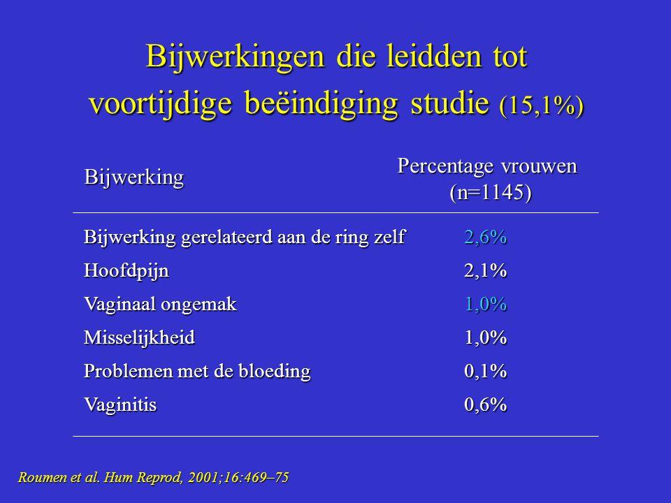 Bijwerkingen die leidden tot voortijdige beëindiging studie (15,1%)