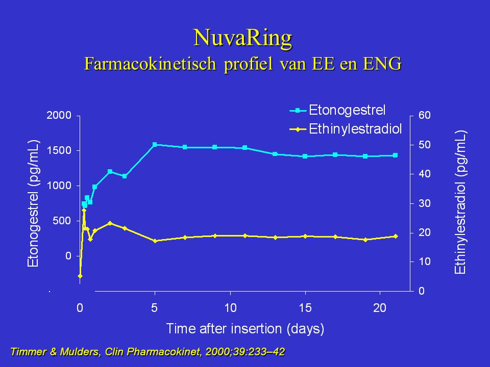 Farmacokinetisch profiel van EE en ENG