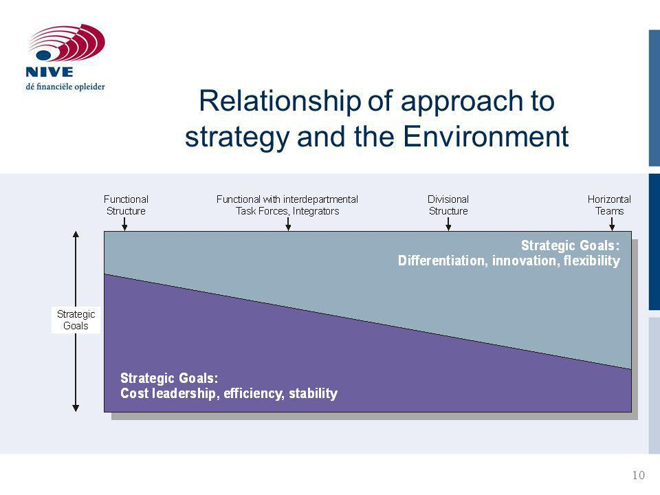 Relationship of approach to strategy and the Environment