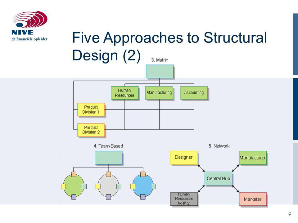 Five Approaches to Structural Design (2)