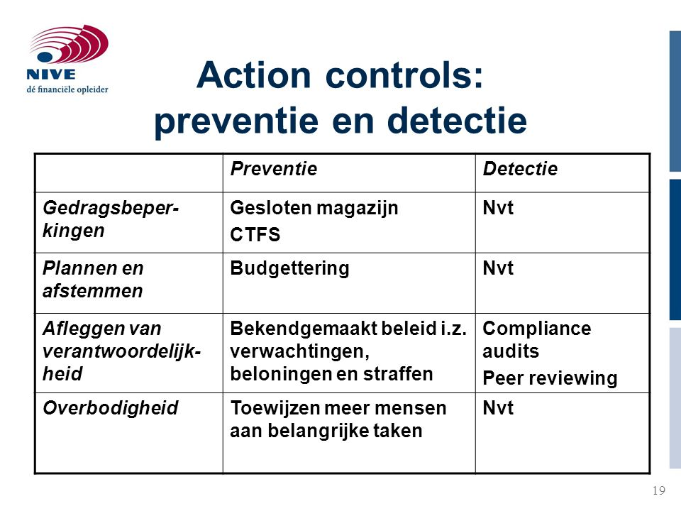 Action controls: preventie en detectie