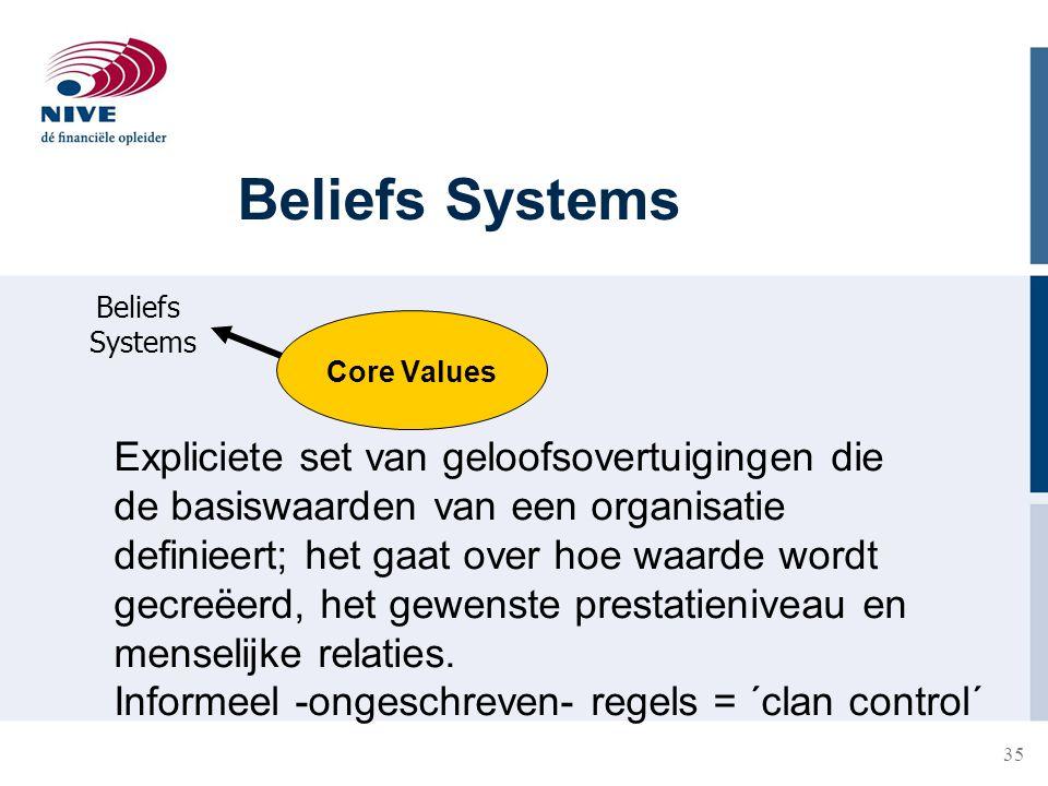 Beliefs Systems Expliciete set van geloofsovertuigingen die