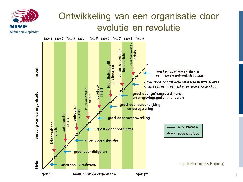 Ontwikkeling van een organisatie door evolutie en revolutie