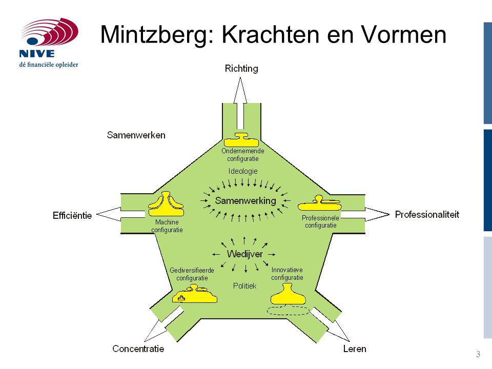 Mintzberg: Krachten en Vormen